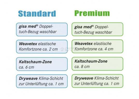 Matelas marines Gisa med® de haute qualité, disponibles en deux versions : âme de 4 cm ou âme de 2 cm. Les matelas sont confectionnés selon vos dimensions dans la limite d'une largeur de 140 cm maximum.  (Image 3 de 3)